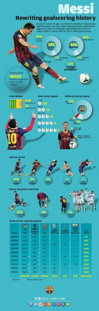 http://www.fcbarcelona.es/futbol/primer-equipo/detalle/noticia/los-381-goles-de-record-de-messi-detallados