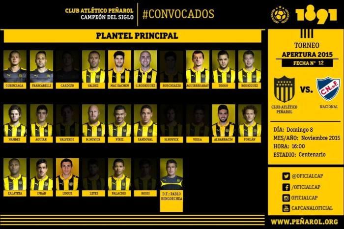 Relacionados pelo Peñarol.